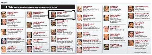 Lista publicada pela revista Istoé